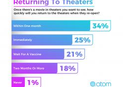 【映画ファン77%が数か月以内に映画館へ、米アンケート】