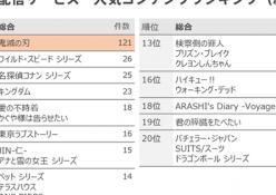 『鬼滅の刃』が「動画配信作品 人気ランキング」と「観たい新作映画 ランキング」のどちらも1位を獲得。